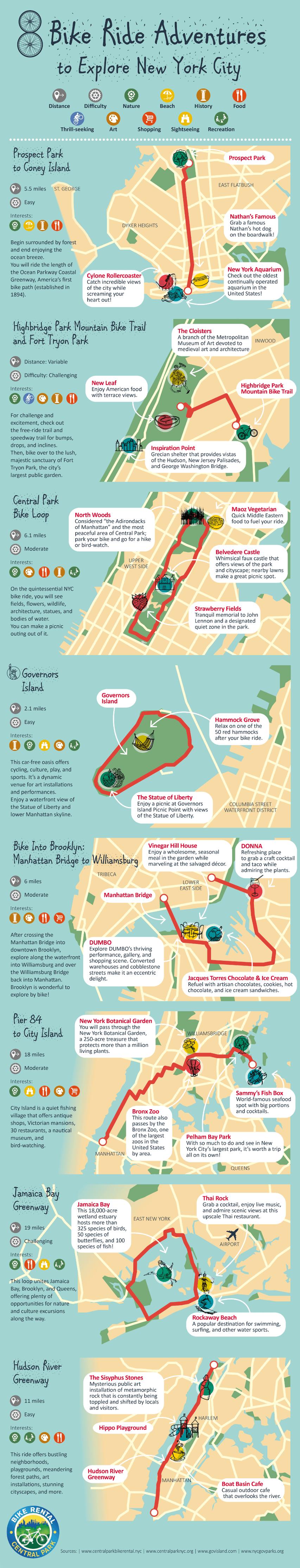 Bike Ride Adventures to Explore New York City - CentralParkBikeRental.nyc - Infographic