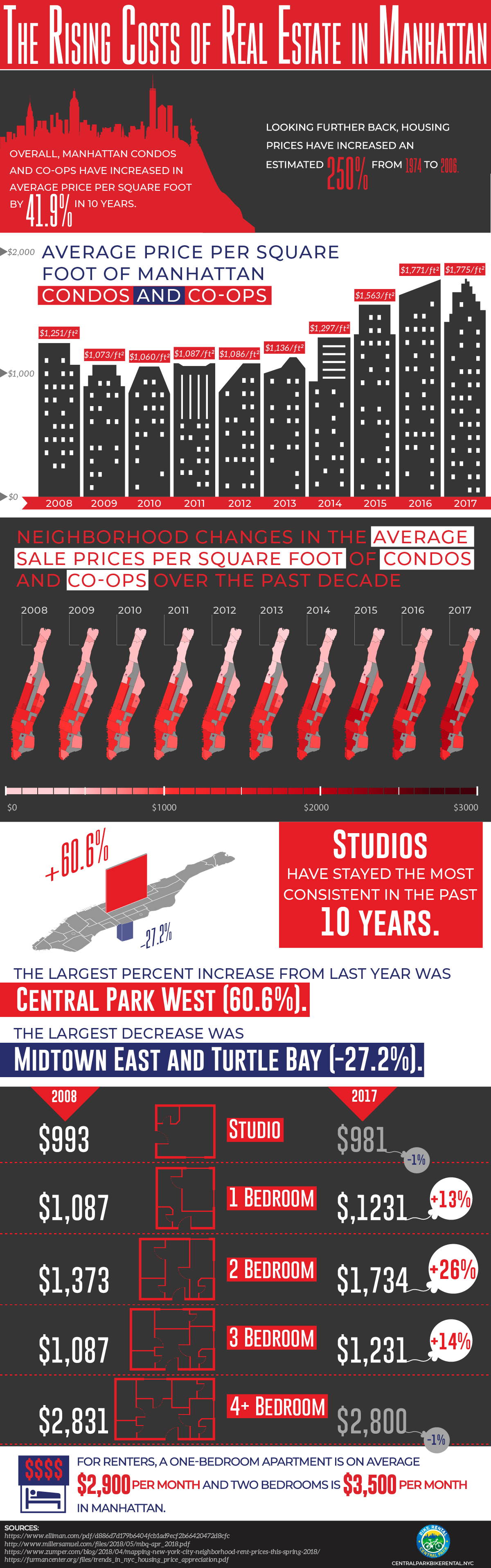 The Rising Costs of Real Estate in Manhattan - https://bikerentalcentralpark.com - Infographic